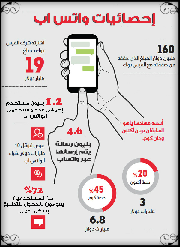 Whatsapp-statistics-2017-2