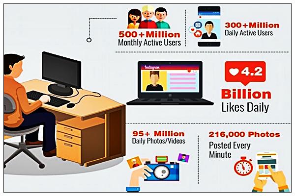 instagram statistics - تحميل برنامج انستقرام عربي للاندرويد