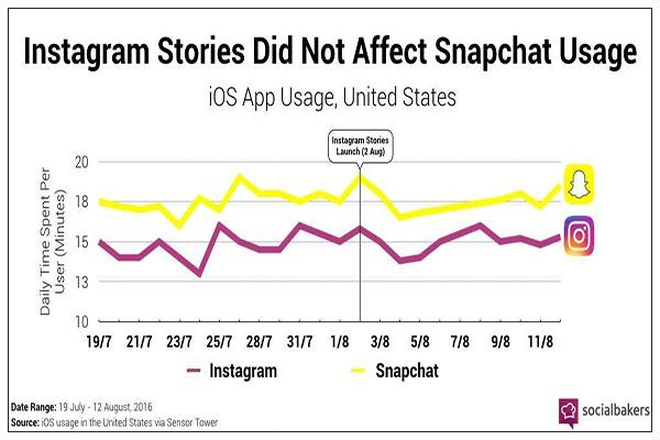 instagram vs snapchat - تحميل برنامج انستقرام عربي للاندرويد