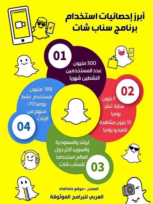 تنزيل برنامج سناب شات عربي عبر ون موبايل ماركت