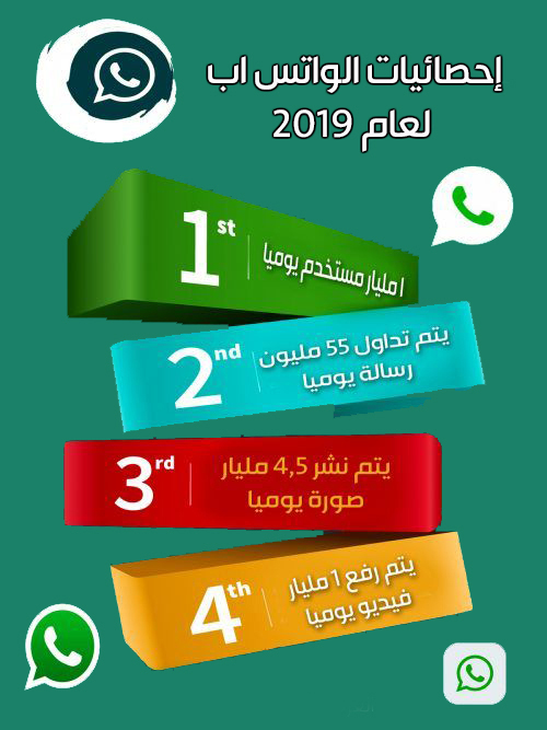تحميل برنامج واتس اب للاندرويد اخر اصدار 2019 عربي رابط مباشر Whats-app for Android